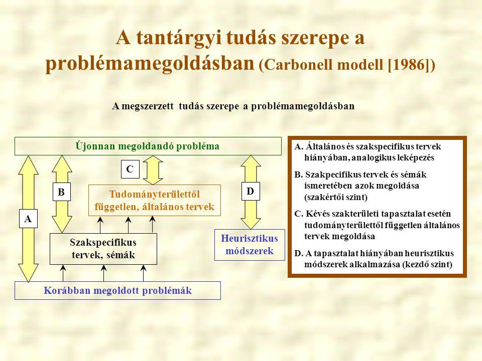 A tantárgyi tudás szerepe a problémamegoldásban (Carbonell modell [1986])